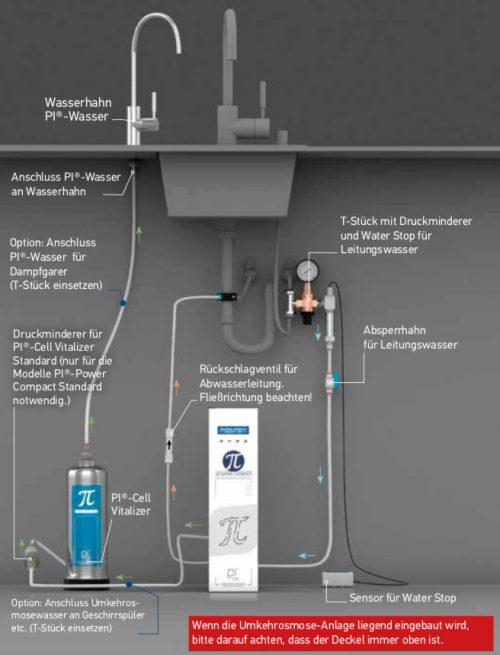 PI Power Compact Anschlussschema